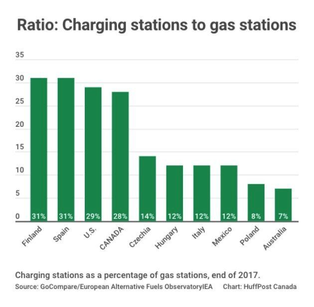 Canada has among the lowest ratios of electric car charging stations to gas stations among countries...