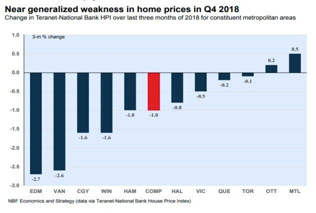 House prices fell in most major Canadian cities in the fourth quarter of 2018.