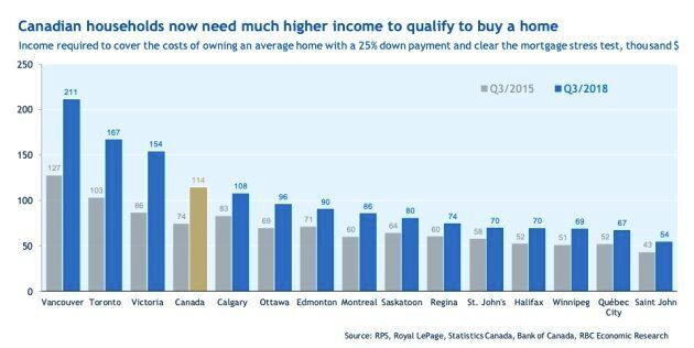 Estimates from Royal Bank of Canada shows the income needed to buy an average home in Canada has spiked over the past three years, with the mortgage stress test and rising interest rates to blame for much of the rise.