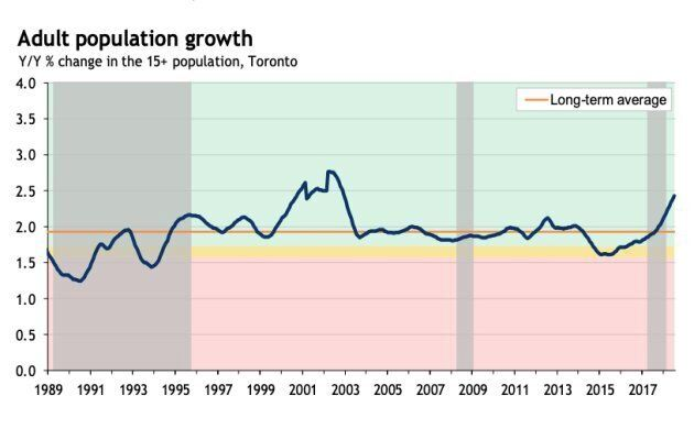 10 Charts That Show How Out Of Whack Things Are In Canada's Housing