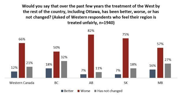 Majority Of Western Canadians Feel Federal Government Treats Them Unfairly: Angus Reid Institute