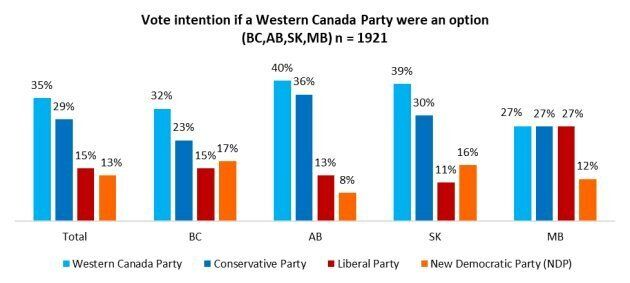A 'Western Canada Party' Would Find Strong Voter Support: Angus Reid Institute