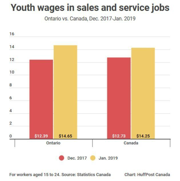 Did Ontario's Minimum Wage Hike Kill Jobs? A Look At The Numbers, 1 Year