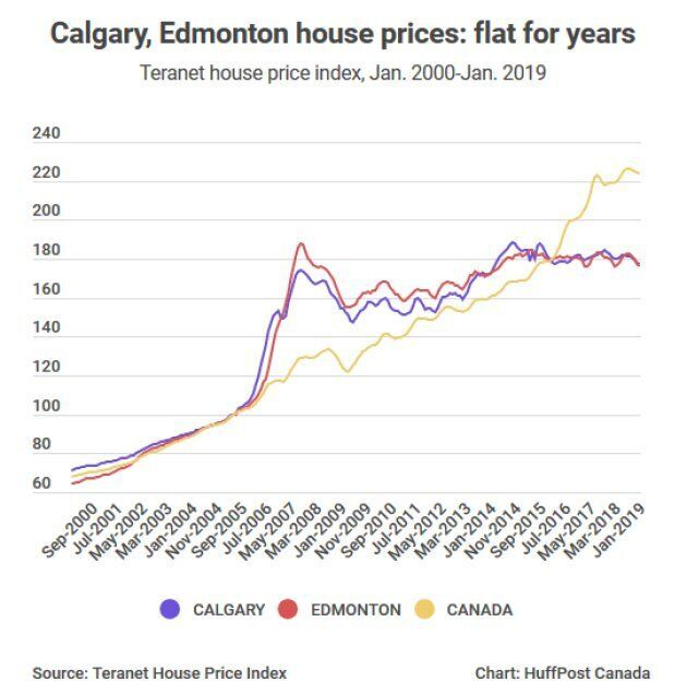 Teranet House Price Index Shows Western Canada's Big-City Housing Becoming A Rough