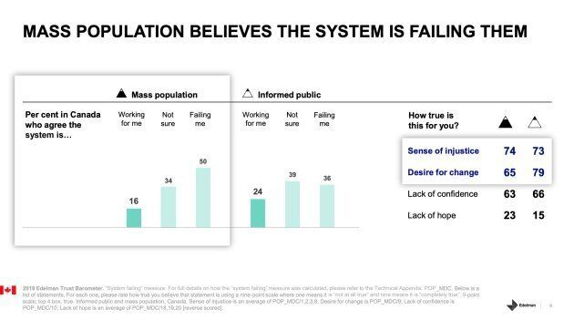 Canadians Divided On Whether 'The 'System' Is Working Or Failing Them: