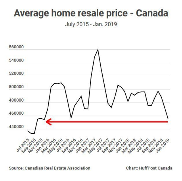 The average home resale price in Canada has fallen to its lowest level since December,
