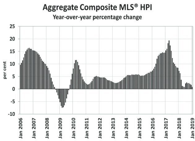 After several years of double-digit growth, the MLS house price index has slowed to its weakest pace since the 2008-09 recession.