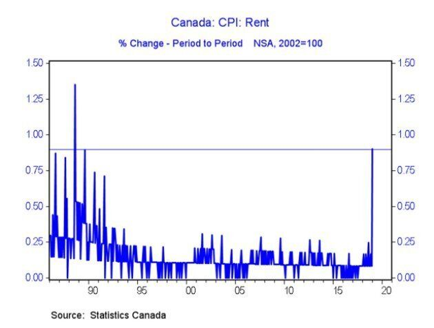 Canadian Rental Rates Rise At Fastest Pace In 30