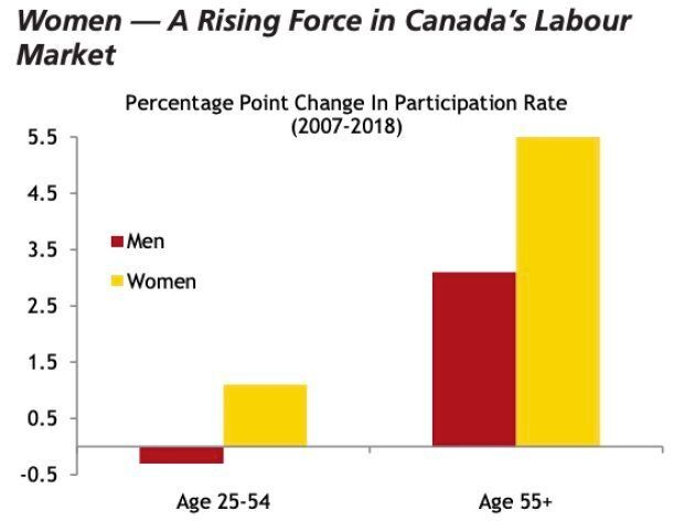Women over the age of 55 saw a particularly sharp rise in workforce participation over the past decade, research from CIBC shows.