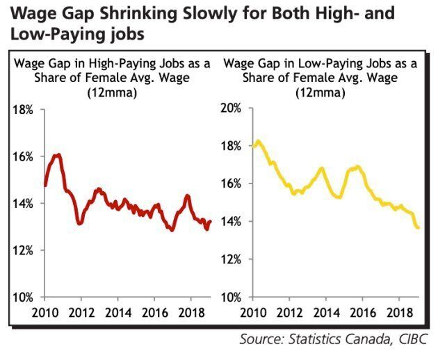 Research from CIBC shows the wage gap between men and women is shrinkingly slowly in Canada.