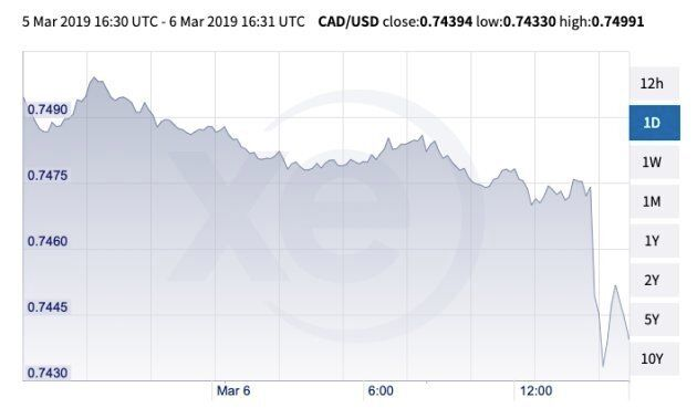 The loonie took a dive Wednesday morning after the Bank of Canada talked about