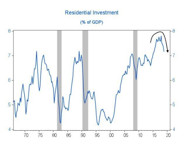 The shaded areas represent a recession. Residential investment reached a record-high share of Canada's economy in recent years, but has started turning downwards. BMO says when the metric turns strongly downwards, there's usually a recession.