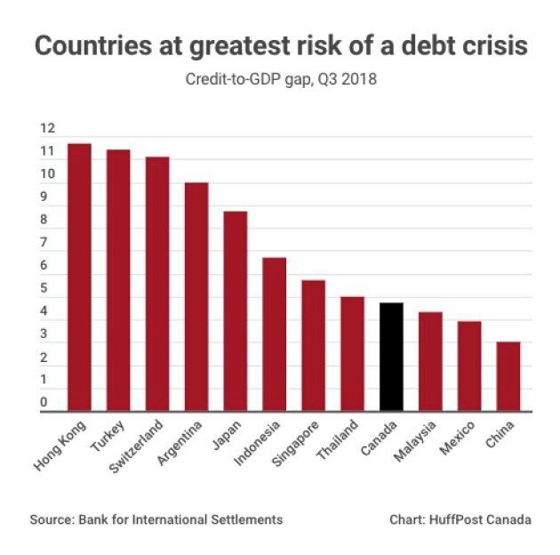 Risk Of A Canadian Debt Crisis Has Come Down. A
