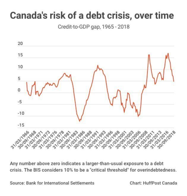 Risk Of A Canadian Debt Crisis Has Come Down  A Lot  | HuffPost Canada