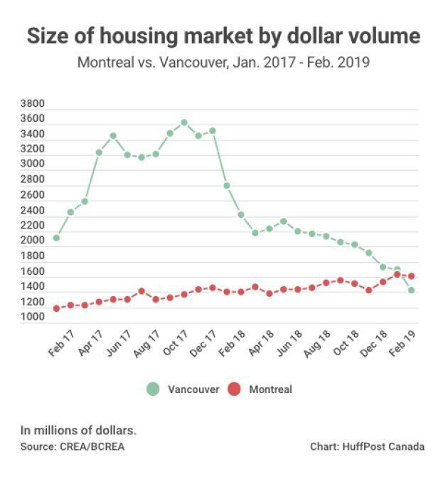 Montreal Is Canada's Last Major Housing Market Seeing Price