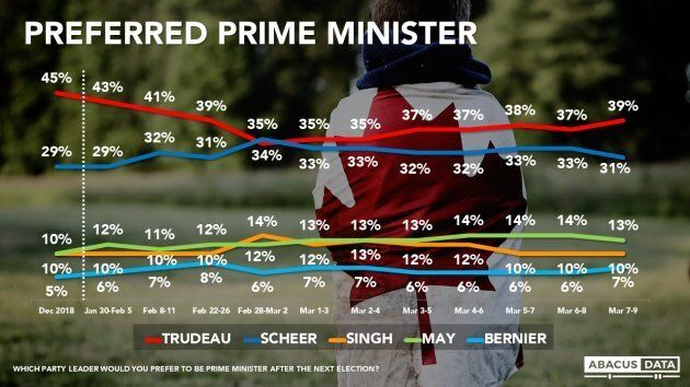 A graph from an Abacus Data poll released on March 10, 2019.