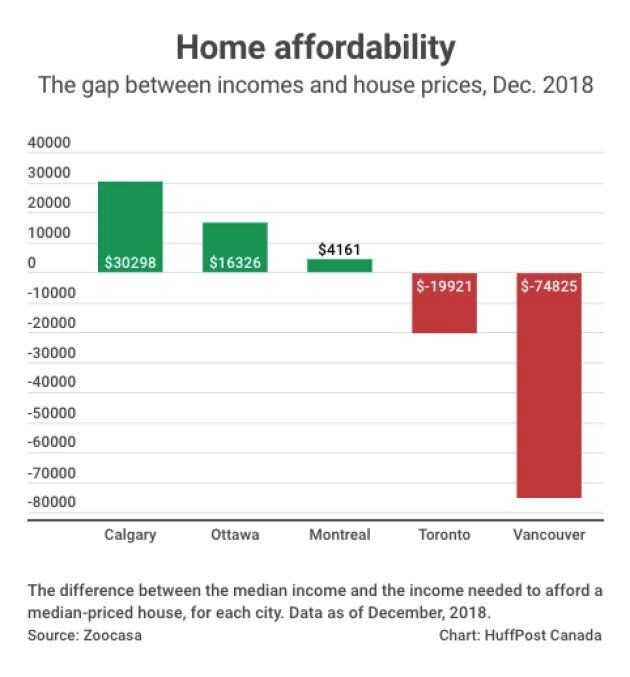 North America's Most Affordable Major Housing Market Is