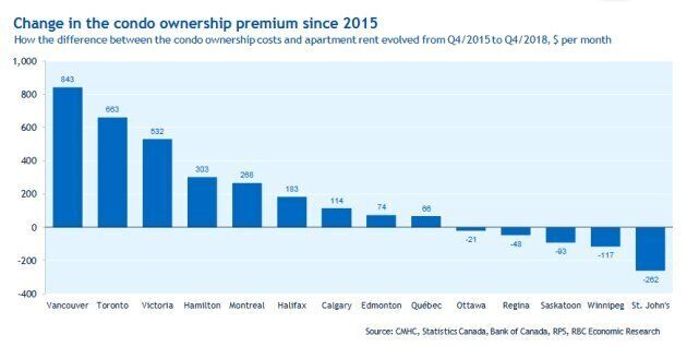 The gap in costs between renting and owning has soared in many Canadians cities, but has decreased in...