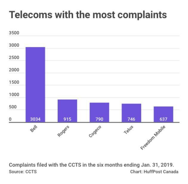 Complaints About Canadian Telecoms Spike