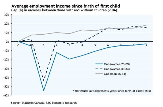 Mothers Face Pay And Work Opportunity Losses 5 Years After Giving Birth: RBC