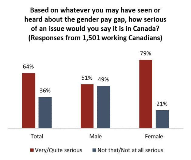 Gender Pay Gap Is A Serious Issue, Canadian Women Agree. Men See It