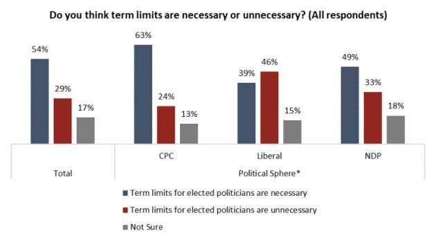 A screengrab of a poll from the Angus Reid Institute, released on April 17,