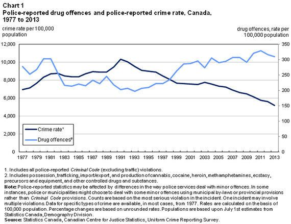 It's Time To End The War On Drugs In