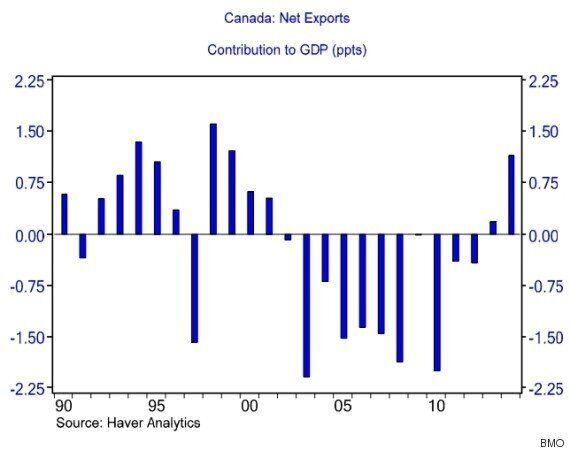 This Chart May Be The Best News In Ages About Canada's