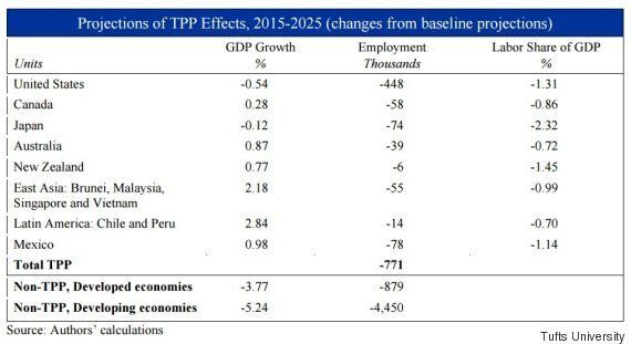 TPP's Economic Impact Will Be Fewer Jobs, More Inequality, New Study