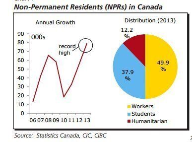 Non-Permanent Residents A Force Too Large To Ignore: CIBC