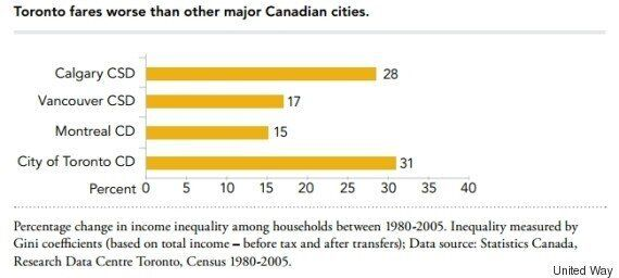 Toronto's Income Inequality Growing At Double National Average, Report