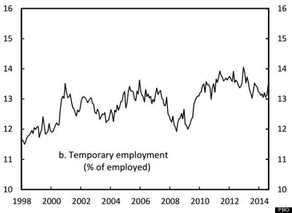 3 Charts That Show What's Wrong With EI And Canada's Job