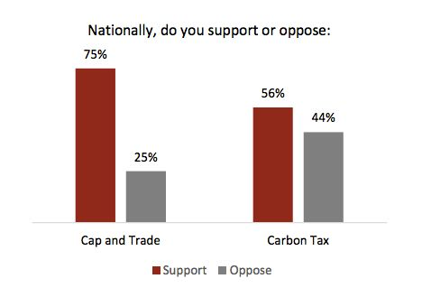 Canadians Want Climate Action. So What Are the Conservatives Waiting