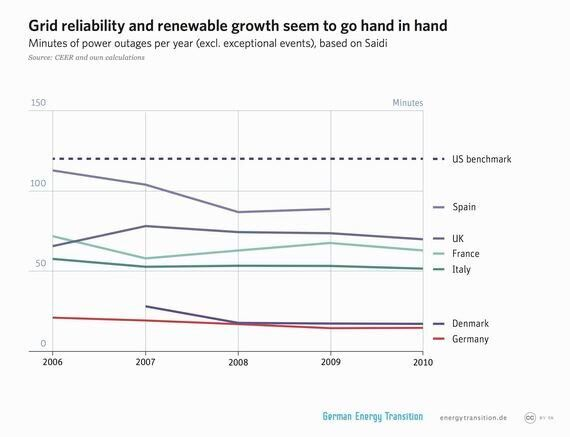 Energiewende: Addressing the Myths of Germany's Energy