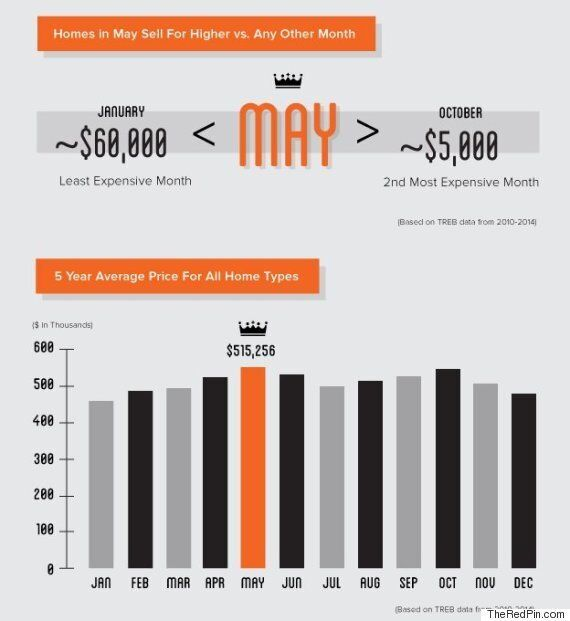 Best Day Of The Year To Sell Your House Is May 1, TheRedPin.com