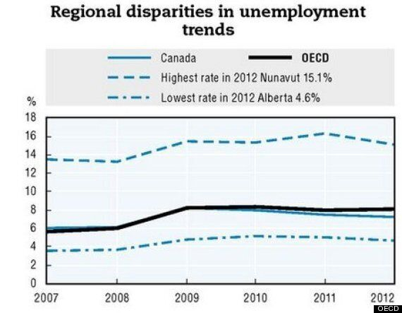 Regional Inequality In Canada Among Worst In Developed World: