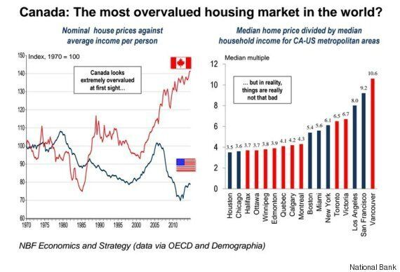 Canada's Housing Market Finally Makes It To Top Of Most-Overvalued