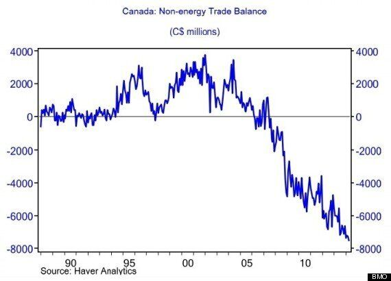Why A Falling Loonie Won't Rescue Canada's
