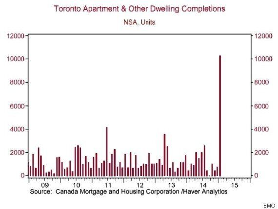Unsold Condos In Toronto At 21-Year
