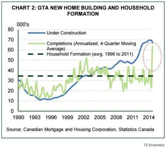 Toronto Condo Market: 'Not A Crash, But A Cyclical