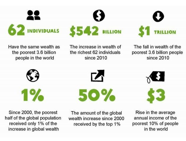 World Economic Forum Urged To Fight Inequality As Staggering New Numbers