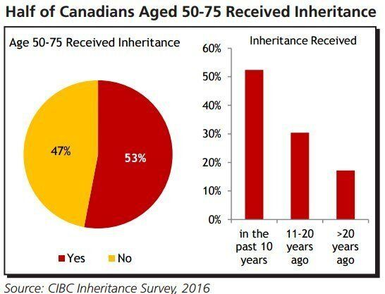 Baby Boomers To Inherit $750 Billion In Largest-Ever Canadian Transfer Of