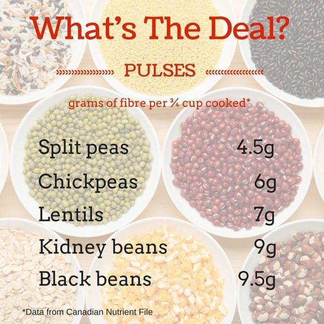 What Exactly Are Pulses: What's The