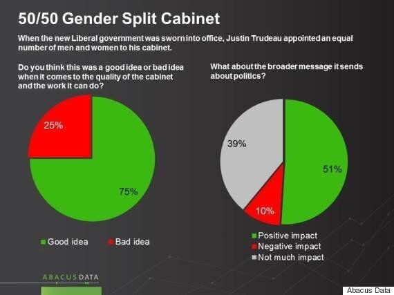 Trudeau's Gender-Balanced Cabinet Idea Proves Popular, But Not With Conservative Men: