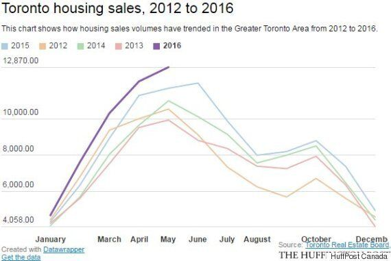 Vancouver, Toronto Real Estate Sales Are Slowing. Prices Are