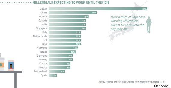 Millennials Working Longer Than Full-Time Hours In Numerous Countries: