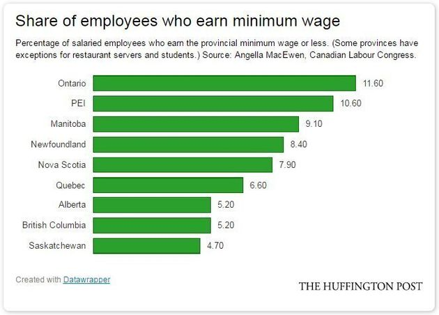 Who's Earning Minimum Wage? (Hint: