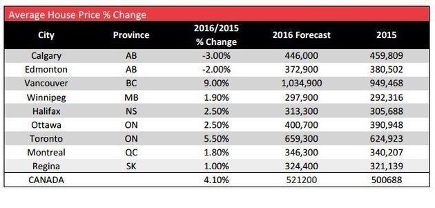 Royal Lepage: Price Growth To Slow As Average House Hits
