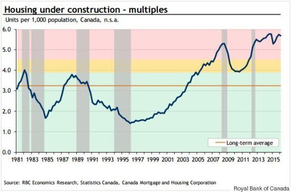Canadian Condo Construction Subject To Red Alert From Royal
