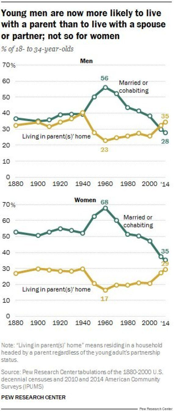 Millennials Are Increasingly Living With Mom And Dad In The U.S., But They Don't Beat